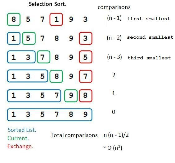 مرتب سازی انتخابی-selection sort
